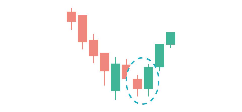 Engulfing Pattern trading