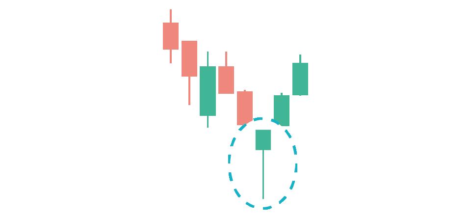 Hammer pattern trading