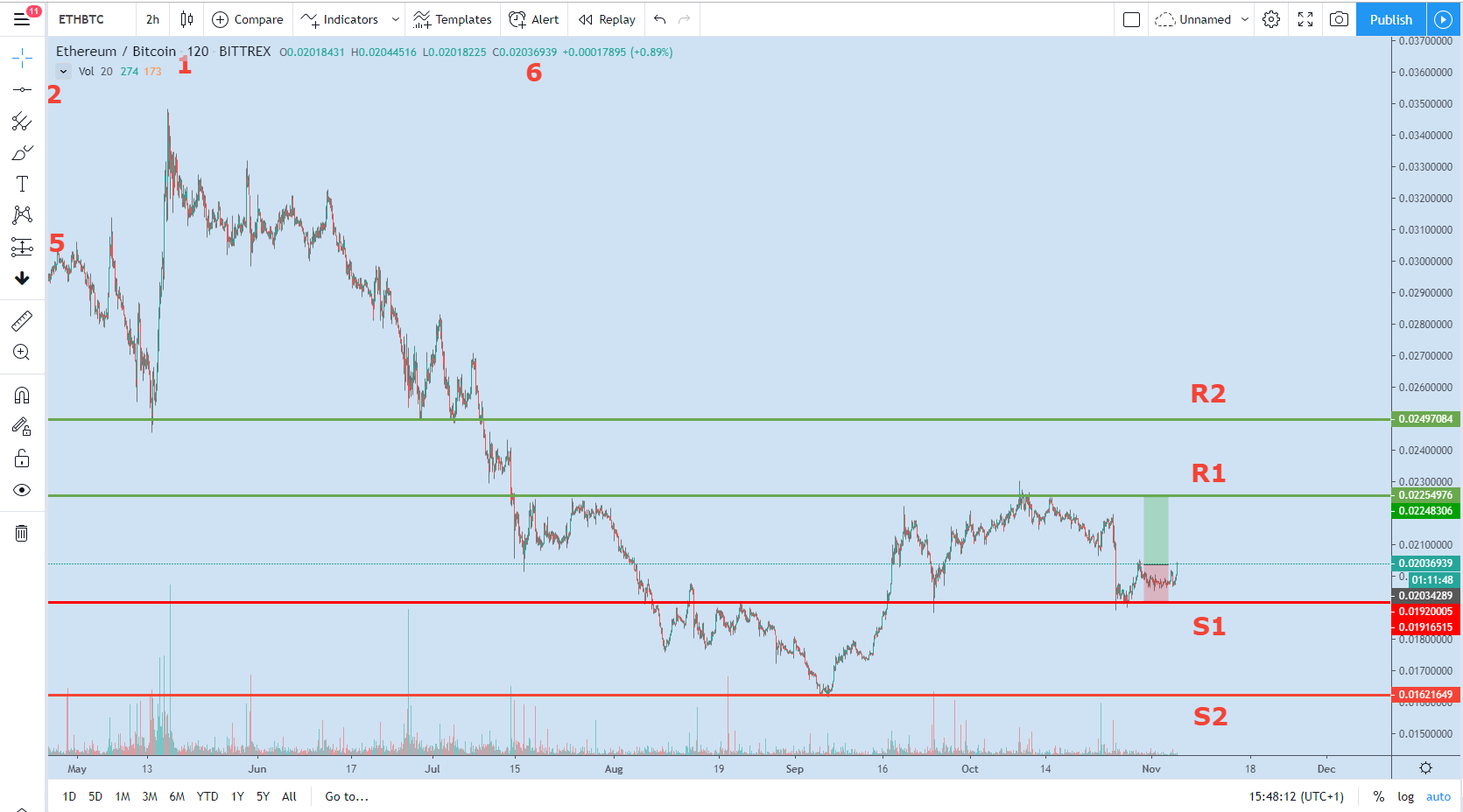 Support and Resistance TradingView