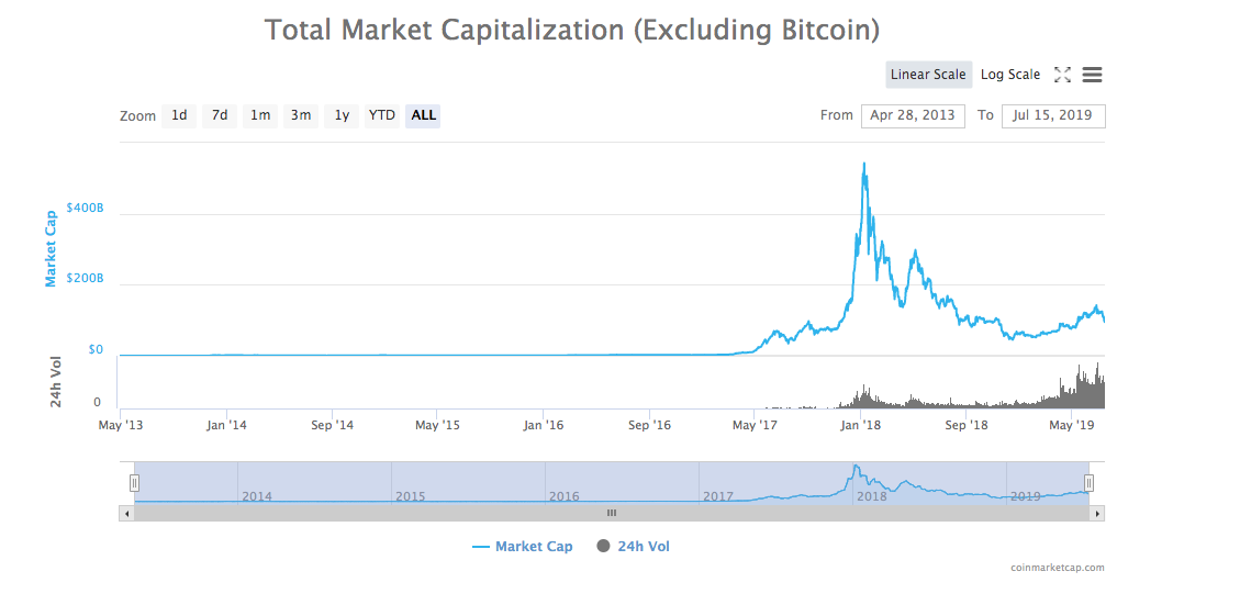 Total Cryptocurrency Market Cap excluding BTC