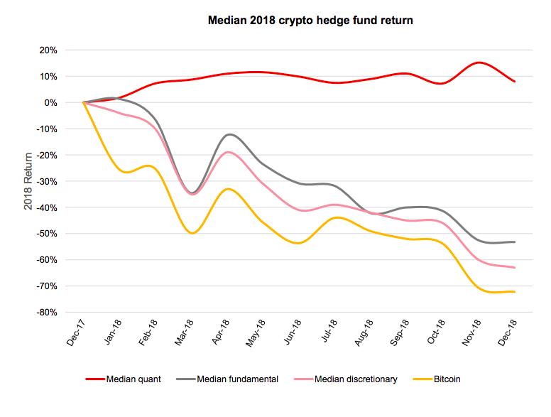Crypto hedge fund return 2018