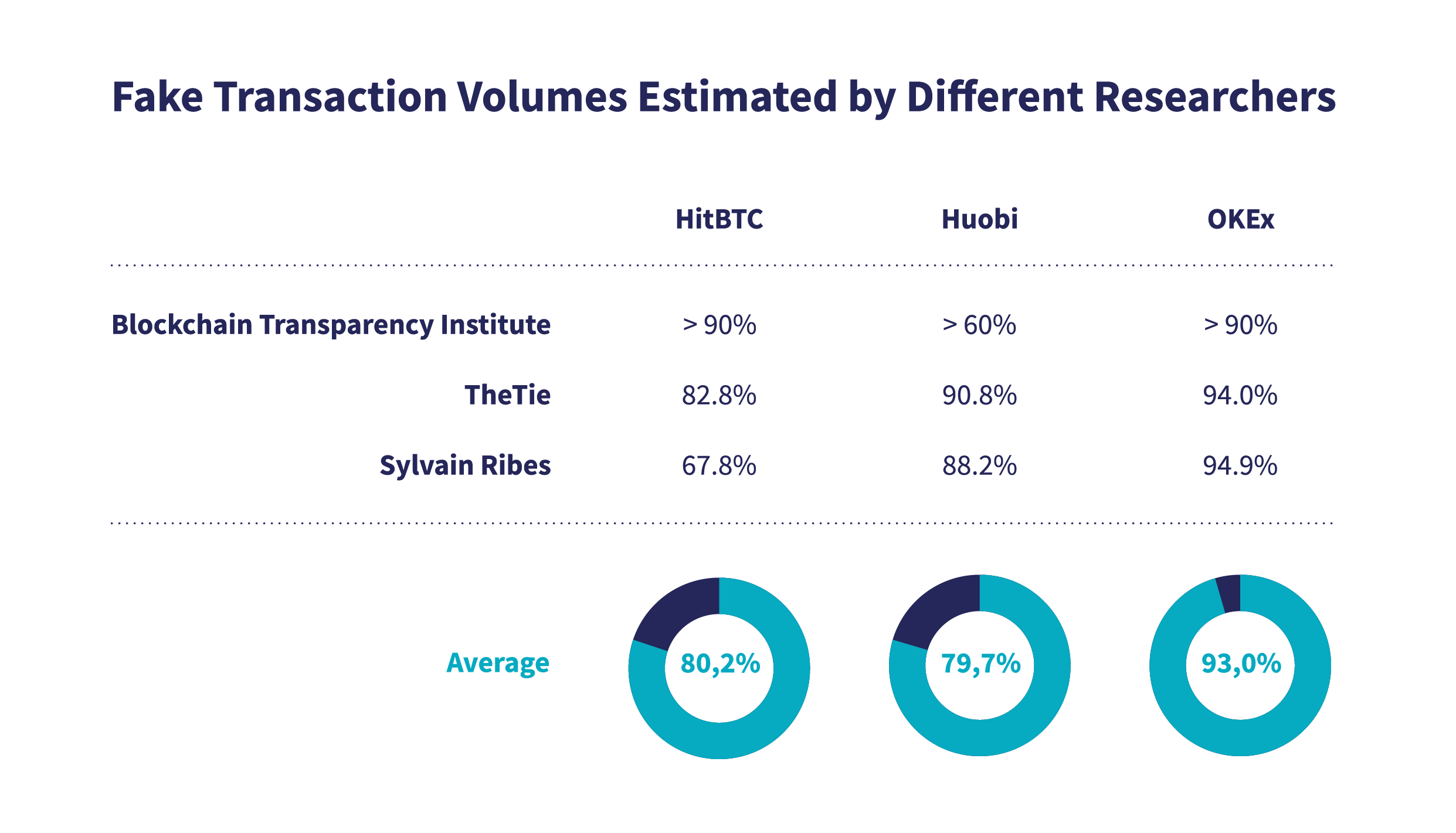 fake transaction volumes estimated by different researches