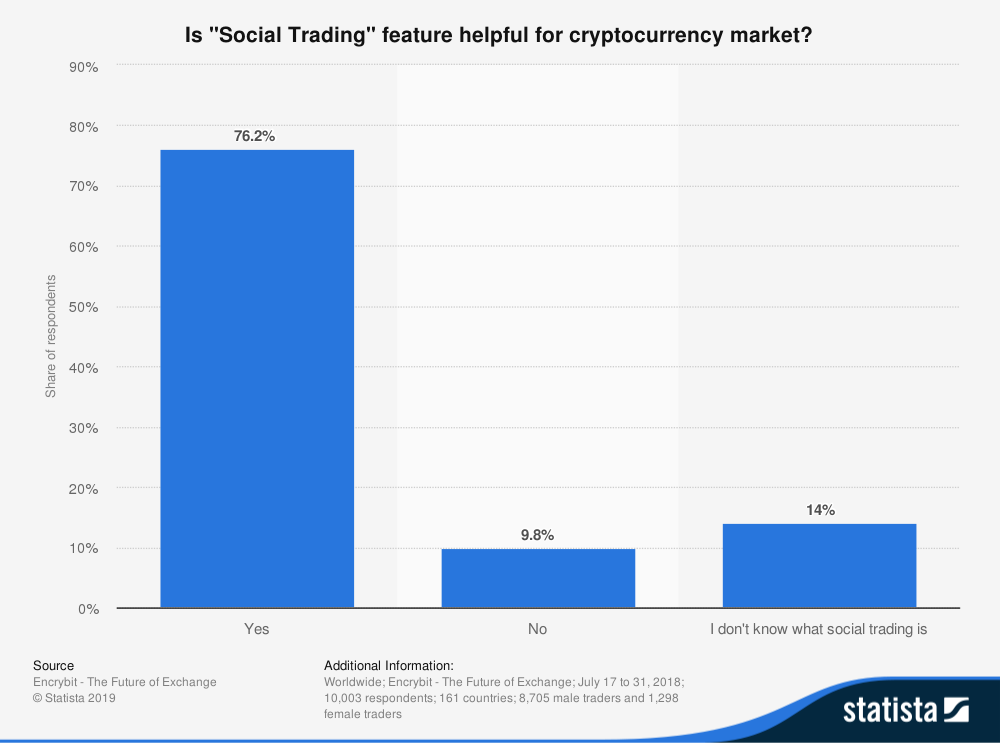 opinion-on-helpfulness-of-social-trading-for-cryptocurrency-market-globally