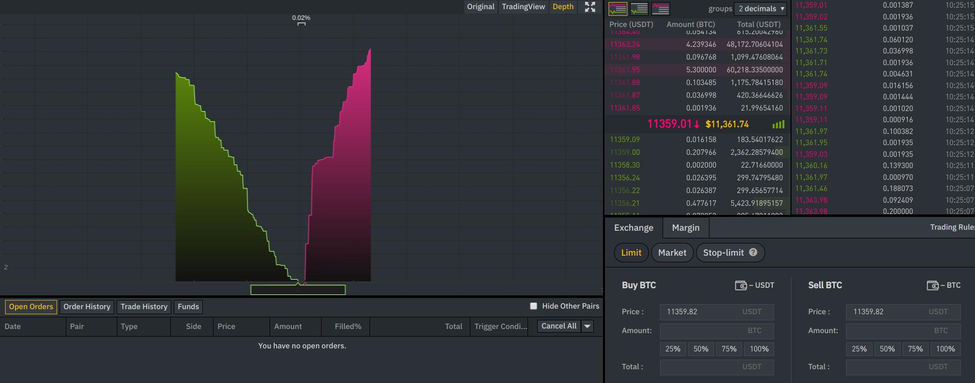 the market depth of binance