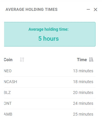 Average holding times