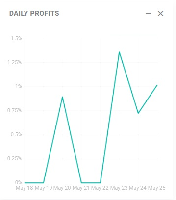 Daily profits