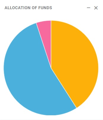Yourstats allocation of funds